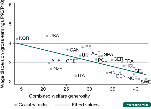 Wage dispersion and combined welfare generosity