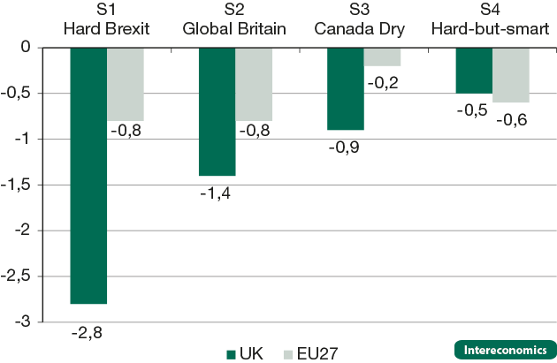 Effects on real consumption in the UK and EU27 in different Brexit scenarios