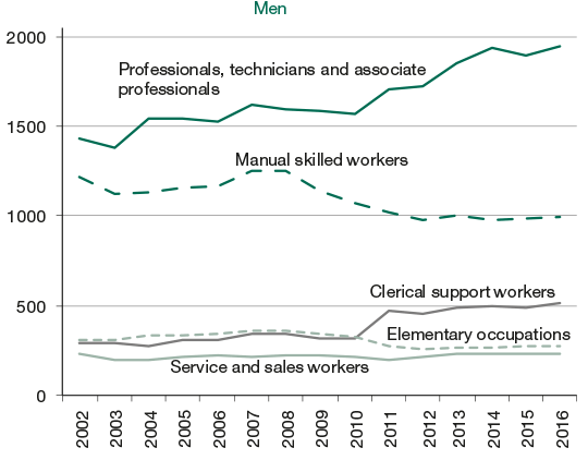 Employed persons with a second job