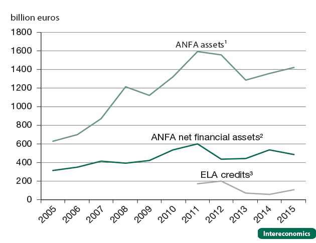 National additional money created by euro area national central banks, 2005-15