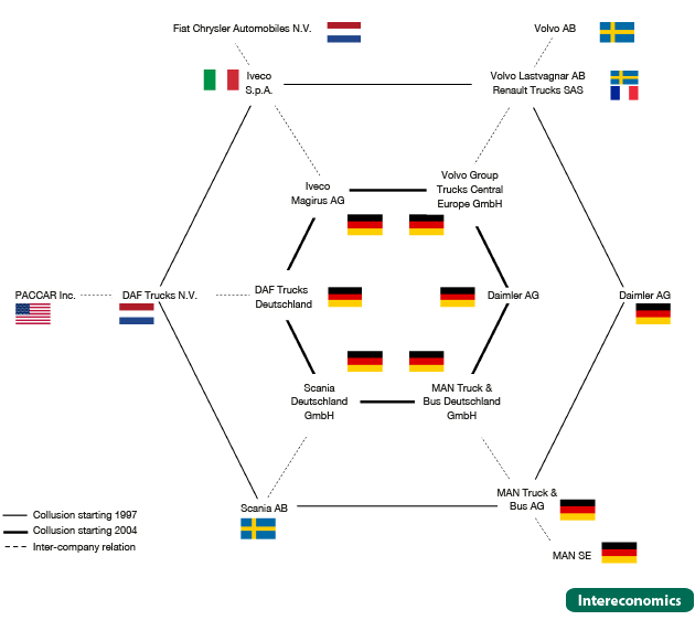 The Welfare Implications Of The European Trucks Cartel Intereconomics
